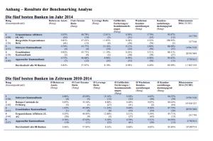 Kennzahlen der Banken. (Quelle:HSL Luzern)