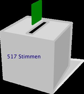 Mit 517 Stimmen wurde
