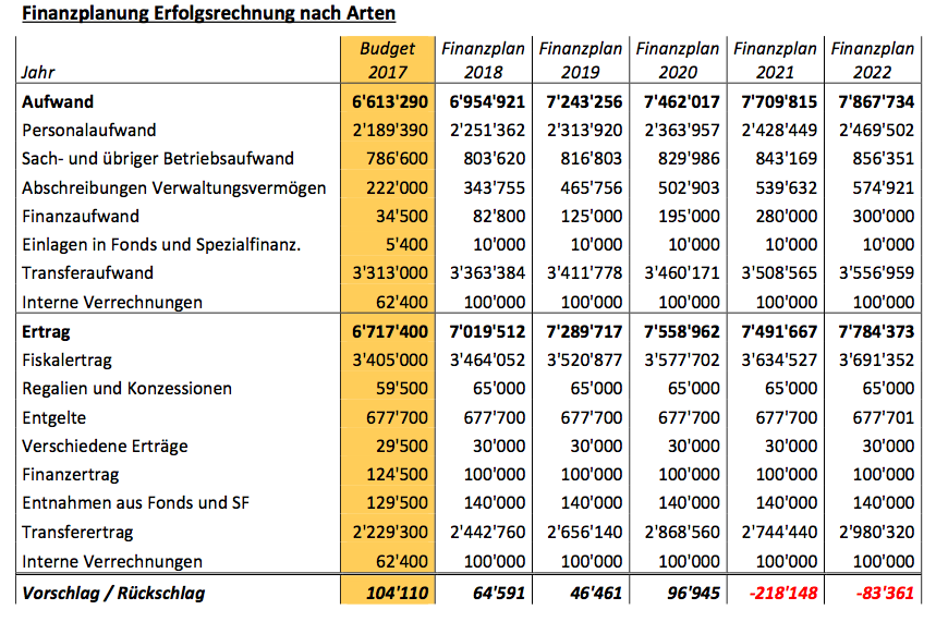 Unter den angenommenen Rahmenbedingungen bleiben die Rechnungsabschlüsse positiv bis 2020. Mit dem Wegfall von zuletzt Fr. 360'000 Härteausgleich ab dem Jahr 2021 drehen die Abschlüsse ohne Gegenmaßnahmen ins Negative, so die Gemeinde Rhäzüns (Datenbild: Gemeinde Rhäzüns)